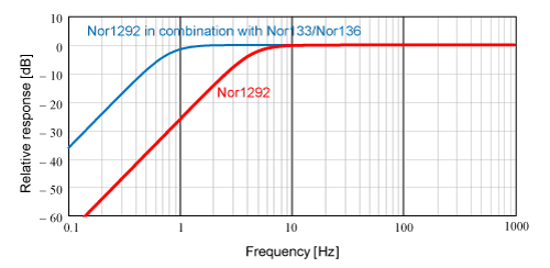 The frequency response may be corrected for use below the resonce frequency of 4,5 Hz
