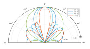 Norsonic acoustic camera - arrray geometry and beampattern
